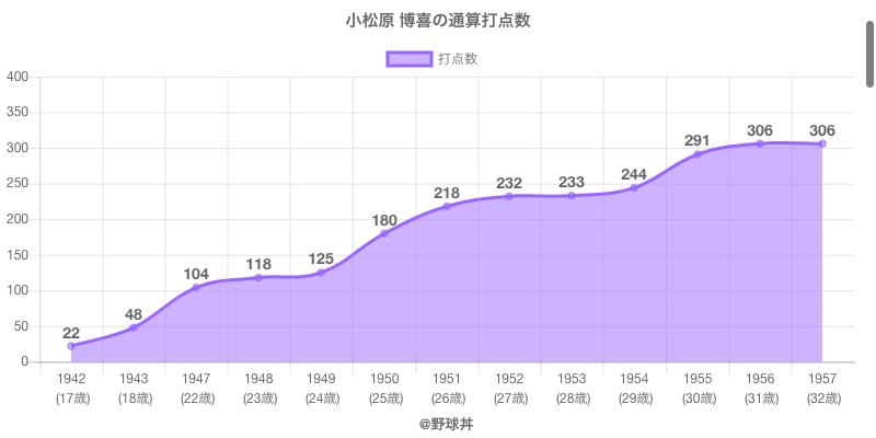 #小松原 博喜の通算打点数