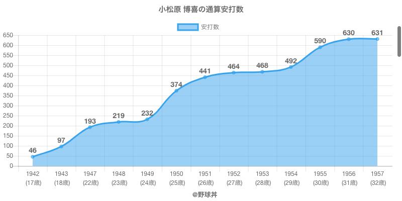 #小松原 博喜の通算安打数