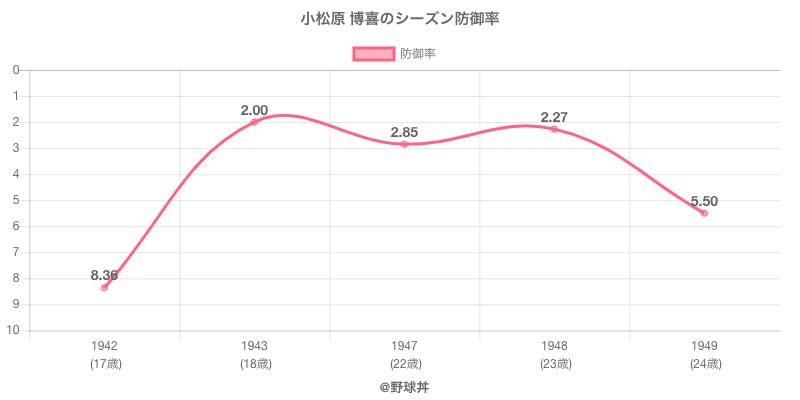小松原 博喜のシーズン防御率
