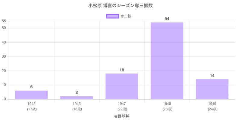 #小松原 博喜のシーズン奪三振数