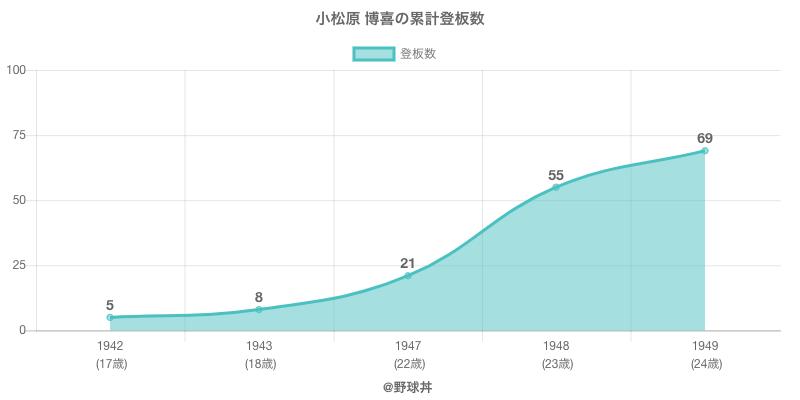 #小松原 博喜の累計登板数