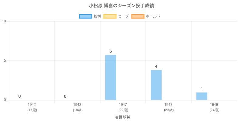 #小松原 博喜のシーズン投手成績