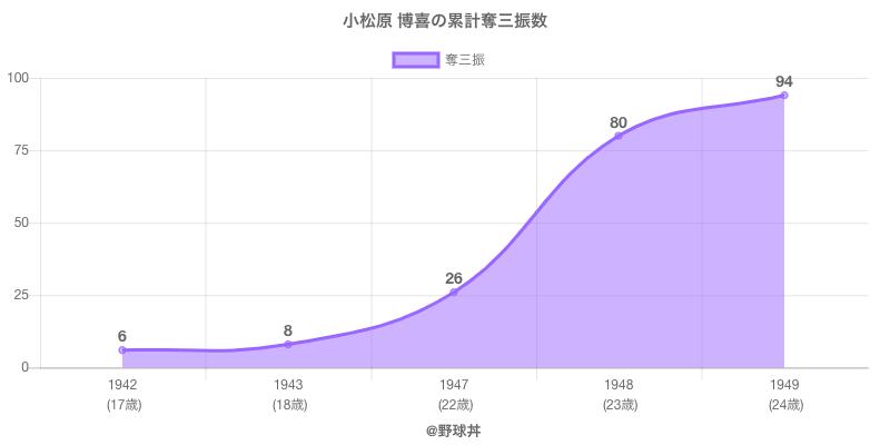 #小松原 博喜の累計奪三振数
