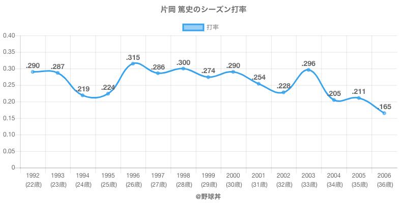 片岡 篤史のシーズン打率