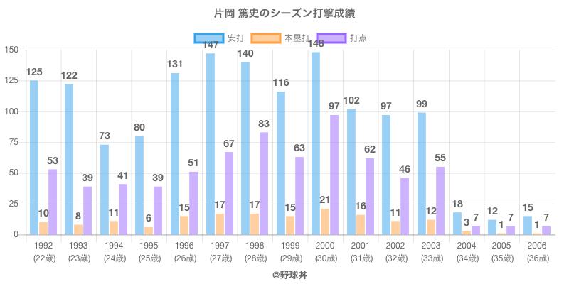 #片岡 篤史のシーズン打撃成績
