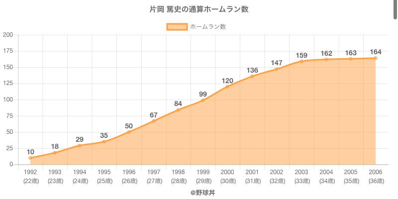 #片岡 篤史の通算ホームラン数