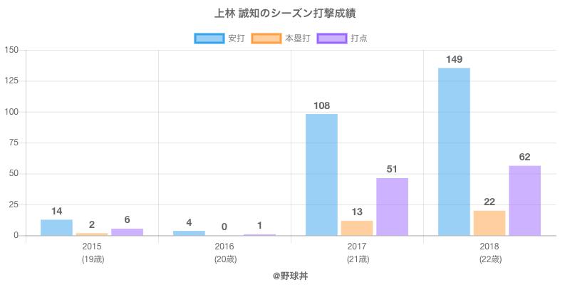 #上林 誠知のシーズン打撃成績