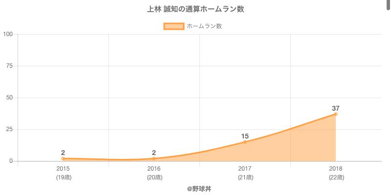 #上林 誠知の通算ホームラン数