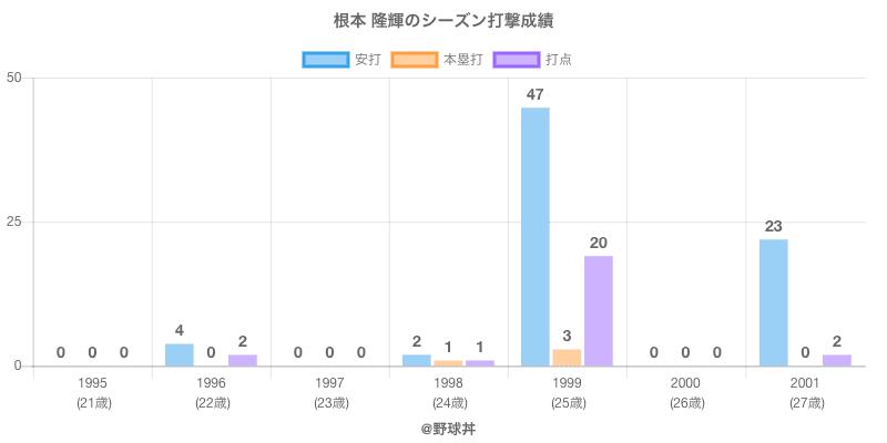 #根本 隆輝のシーズン打撃成績