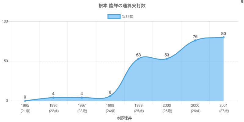#根本 隆輝の通算安打数