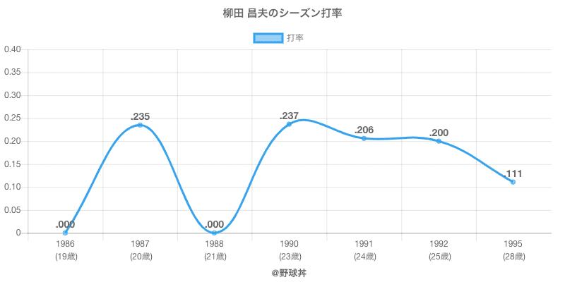 柳田 昌夫のシーズン打率