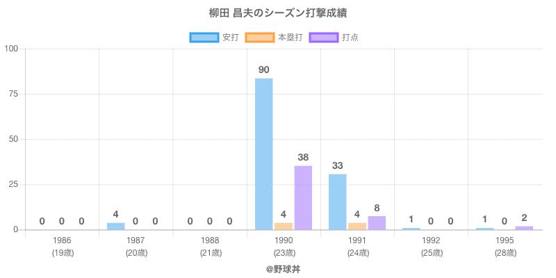 #柳田 昌夫のシーズン打撃成績