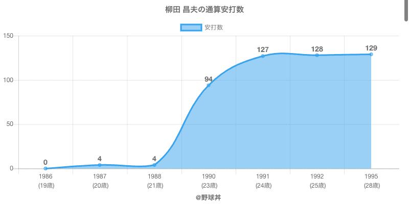 #柳田 昌夫の通算安打数
