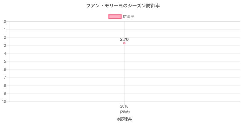 フアン・モリーヨのシーズン防御率