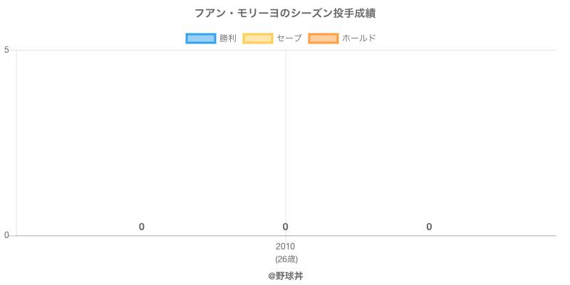 #フアン・モリーヨのシーズン投手成績