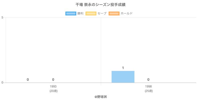 #干場 崇永のシーズン投手成績