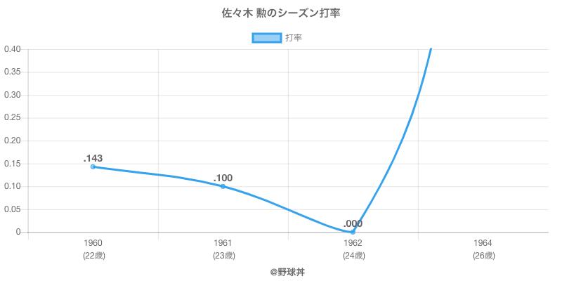 佐々木 勲のシーズン打率