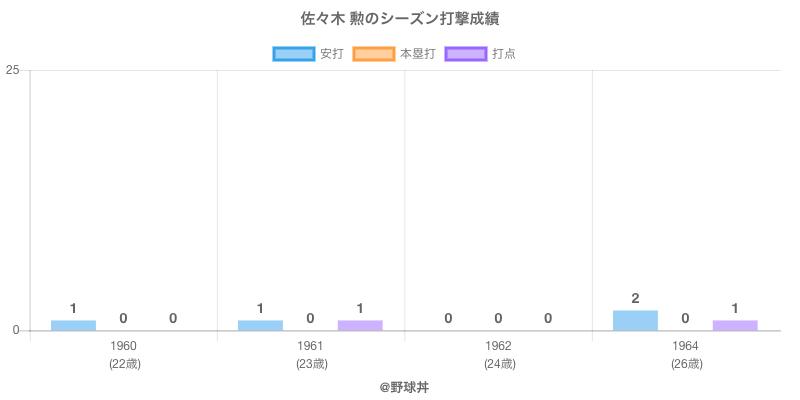 #佐々木 勲のシーズン打撃成績