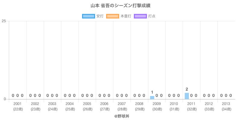 #山本 省吾のシーズン打撃成績