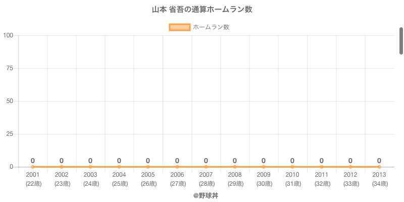 #山本 省吾の通算ホームラン数