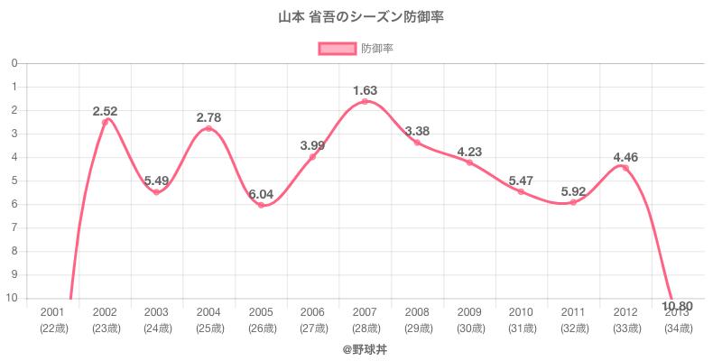 山本 省吾のシーズン防御率