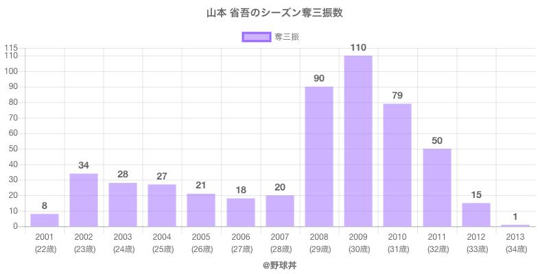 #山本 省吾のシーズン奪三振数