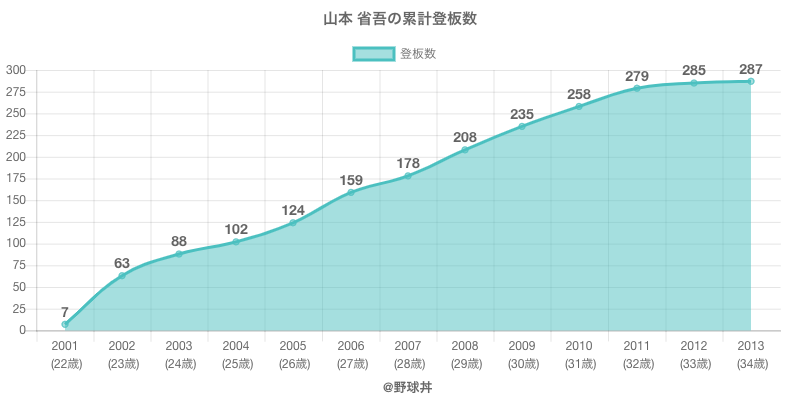#山本 省吾の累計登板数