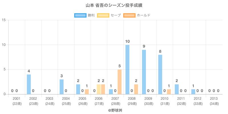 #山本 省吾のシーズン投手成績
