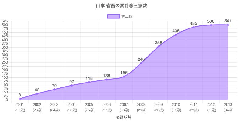 #山本 省吾の累計奪三振数