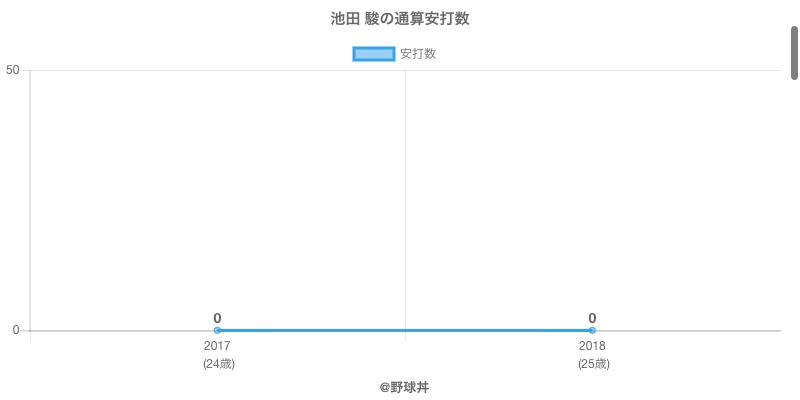 #池田 駿の通算安打数