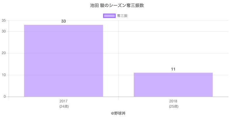 #池田 駿のシーズン奪三振数