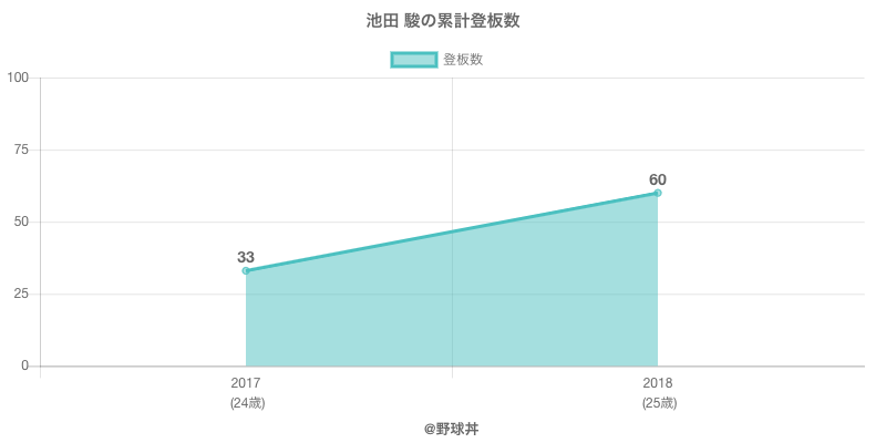 #池田 駿の累計登板数