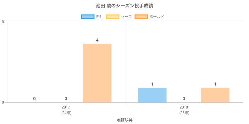 #池田 駿のシーズン投手成績
