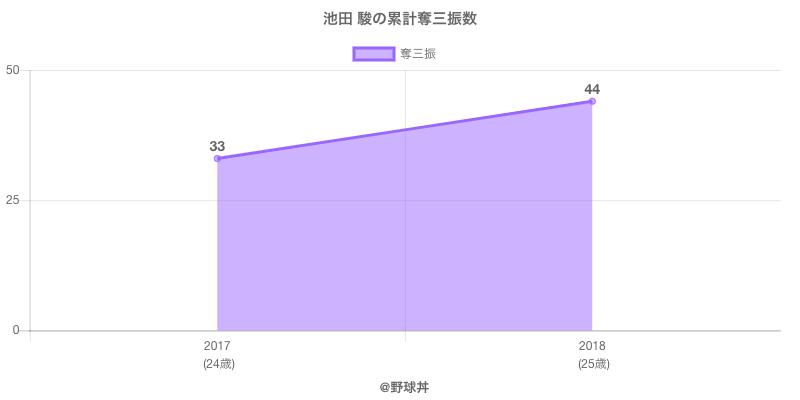#池田 駿の累計奪三振数