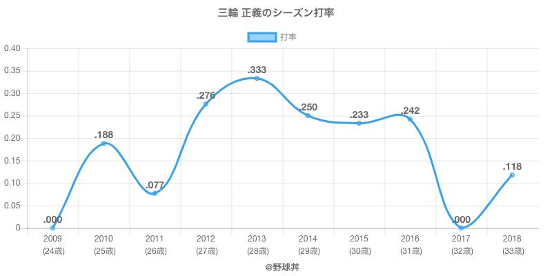 三輪 正義のシーズン打率