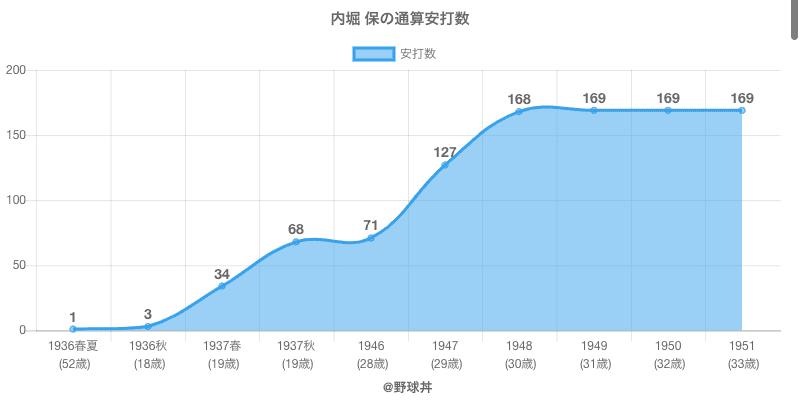 #内堀 保の通算安打数