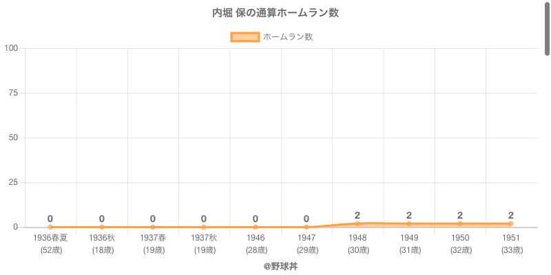 #内堀 保の通算ホームラン数