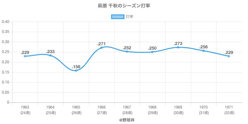 萩原 千秋のシーズン打率