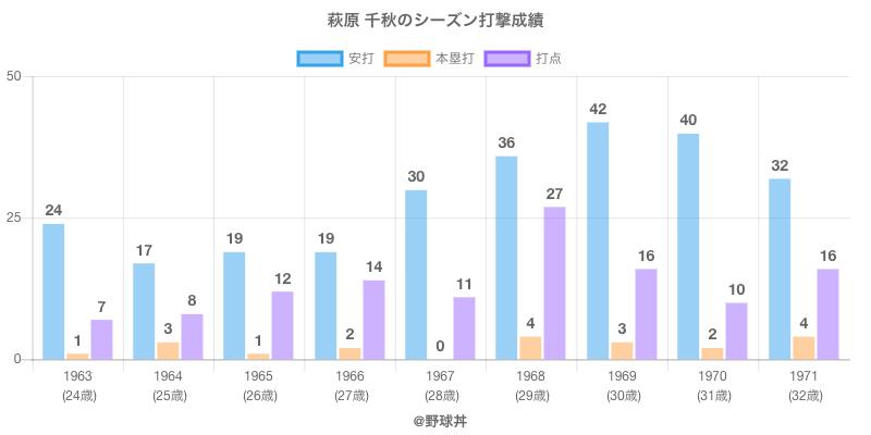 #萩原 千秋のシーズン打撃成績
