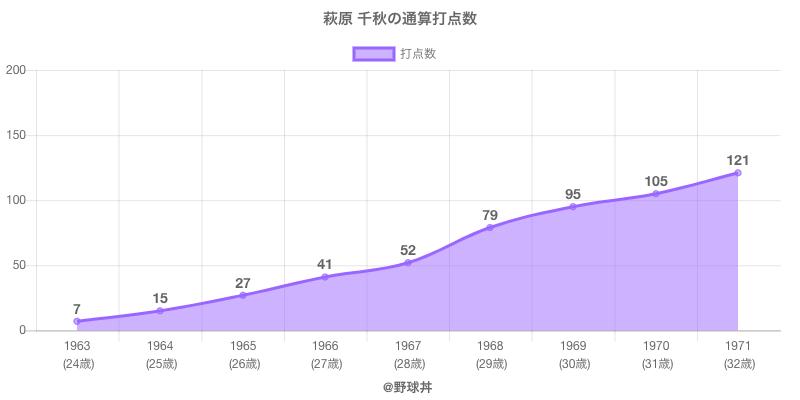 #萩原 千秋の通算打点数