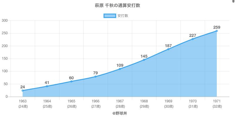 #萩原 千秋の通算安打数