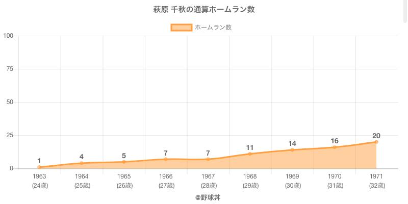 #萩原 千秋の通算ホームラン数