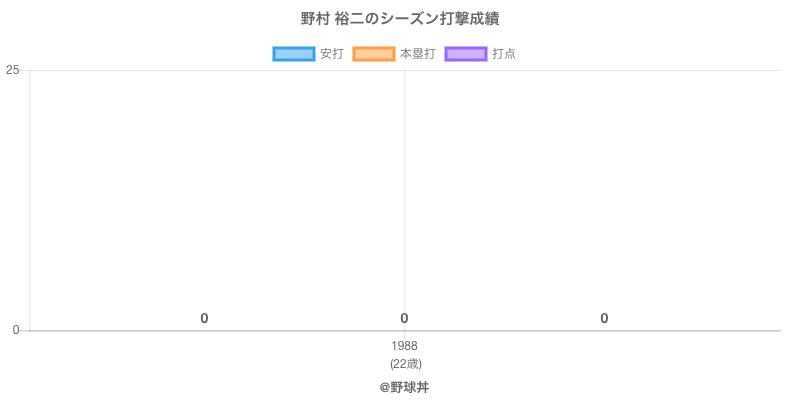 #野村 裕二のシーズン打撃成績