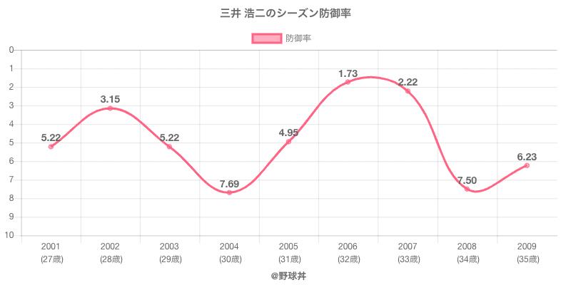 三井 浩二のシーズン防御率