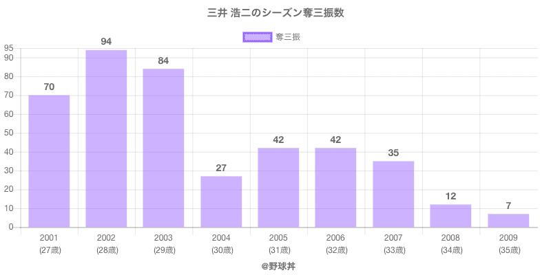 #三井 浩二のシーズン奪三振数