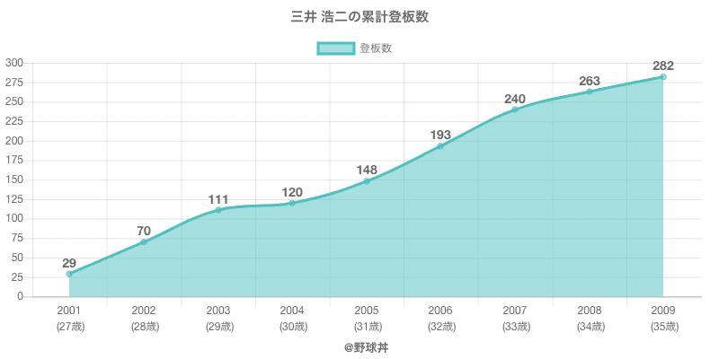 #三井 浩二の累計登板数