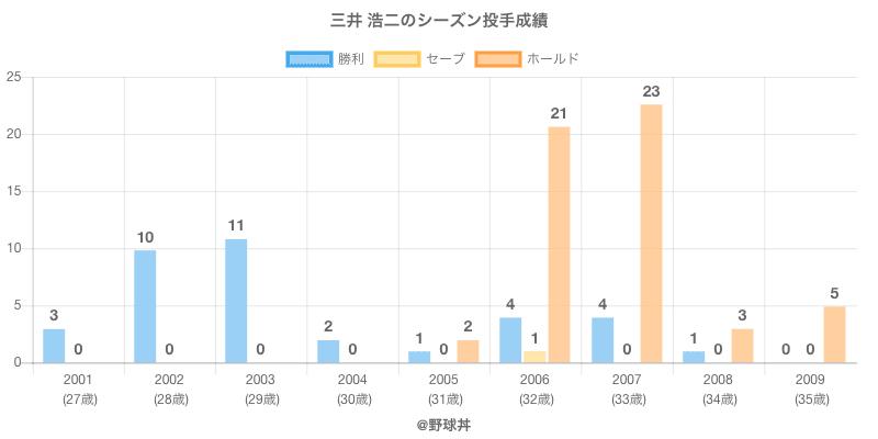 #三井 浩二のシーズン投手成績