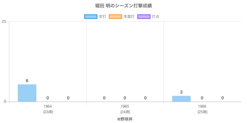 #堀田 明のシーズン打撃成績