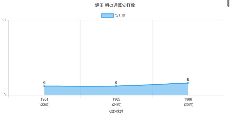 #堀田 明の通算安打数