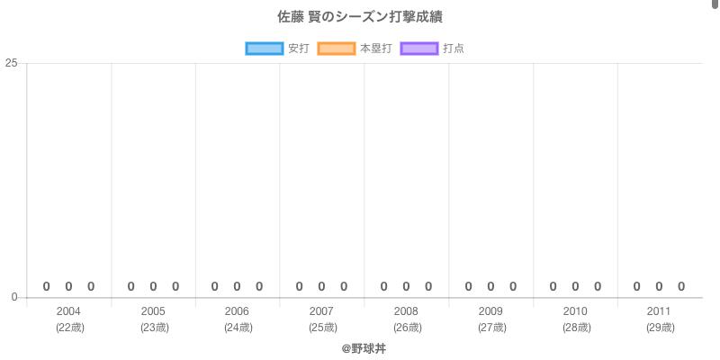 #佐藤 賢のシーズン打撃成績